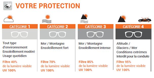 Protection Solaire - Les Catégories UV
